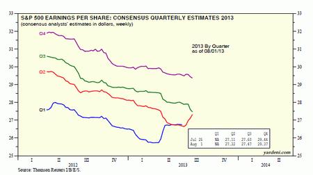 Yardeni quarterly estimates