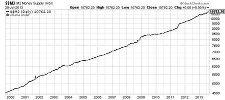 M2-Money-Supply-INDX-Chart
