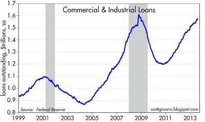 C&I Loans 99