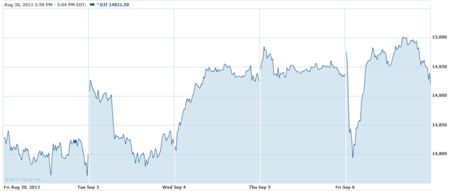Yahoo finance weekly chart