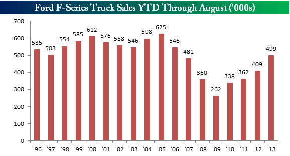 Ford Trucks YTD August
