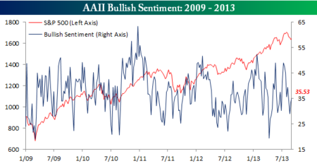 Bullish Sentiment Rises Modestly