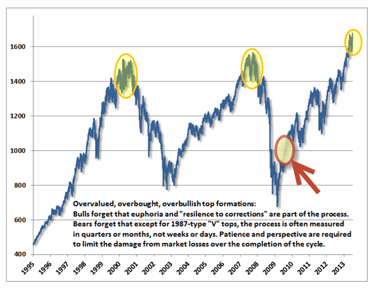 Accurate Hussman Chart