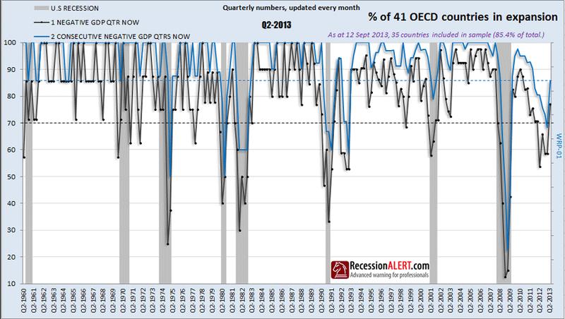 Recession Alert Global Expansion