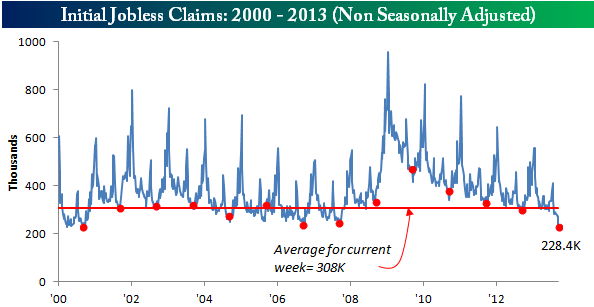 091213 Initial Claims NSAa