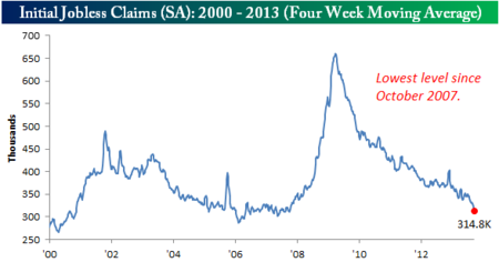 091913 Initial Claims 4WK