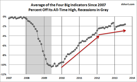 Dshort big four trend