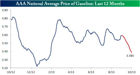 Gasoline 1 year