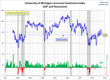 Michigan Sentiment Doug Short
