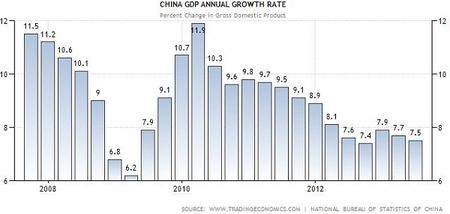 33921105China-GDP-Trading-Economics-2013-2Q