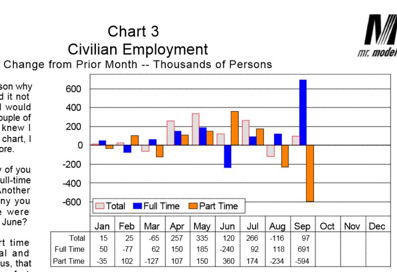Dieli September Employment