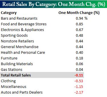 Retailsalesonemonth