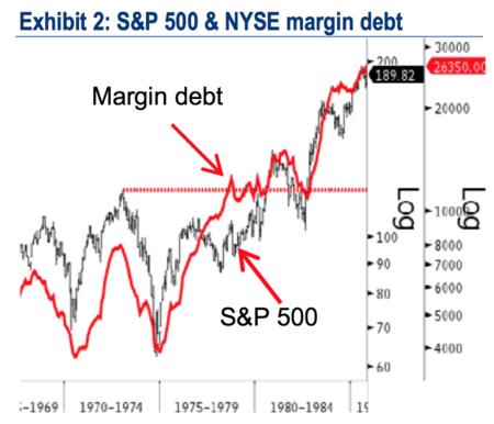 NYSE-Margin-debt