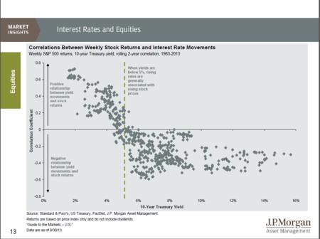 JPM Interest Rates and Stocks
