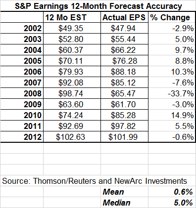 Accurate forward earnings post 2001