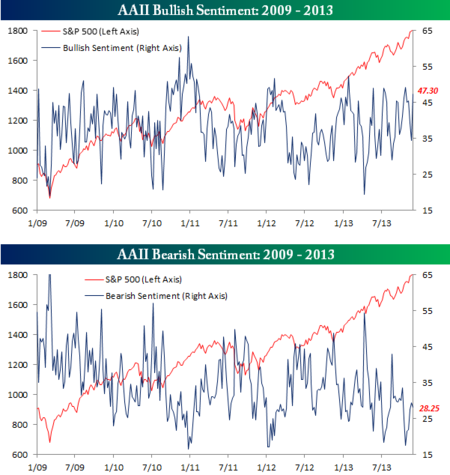 AAII Bullish Sentiment 112913