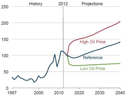 Oil_price_proj_dec_13