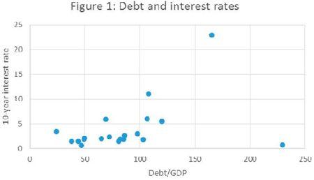 51062179debt-interest-rates-krugman-fig.1-2013-nov