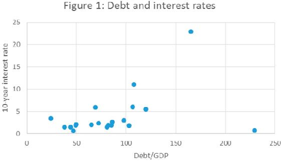 51062179debt-interest-rates-krugman-fig.1-2013-nov