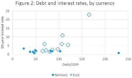 6981316debt-interest-rates-krugman-fig.2-2013-nov