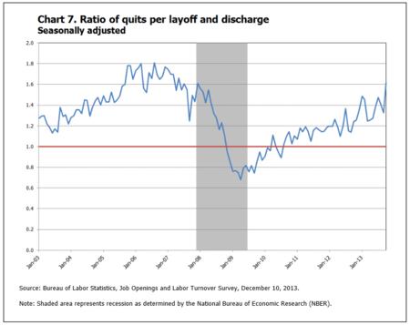 JOLTS Quit Rate