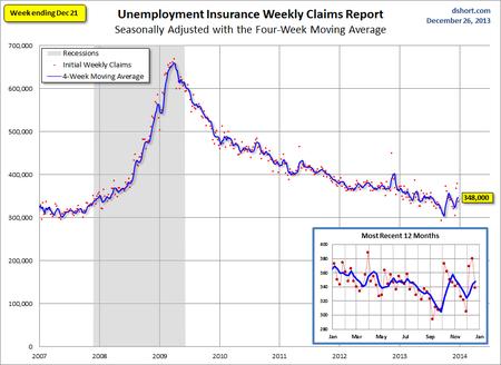 Dshort Jobless Claims
