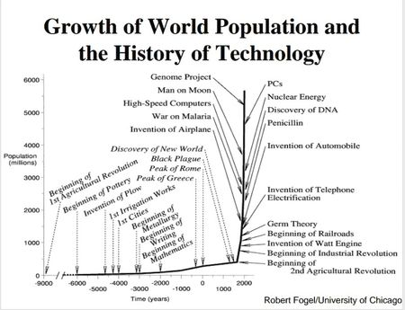 Pop growth and tech