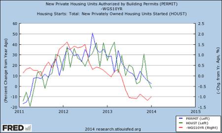 Housing starts NDD