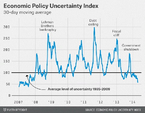 Economic uncertainty