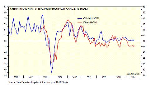 Yardeni china growth
