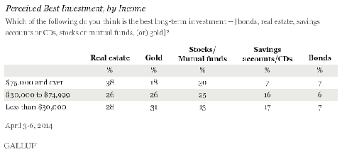 Gallup on Gold