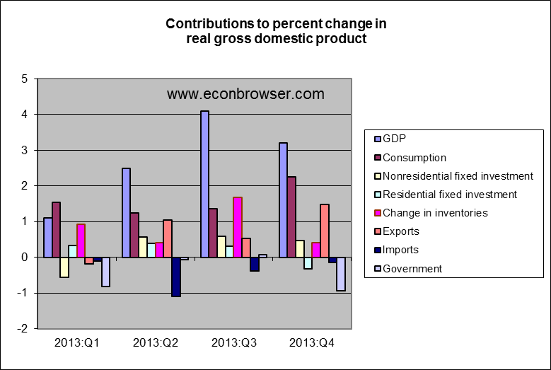 Gdp_components_jan_