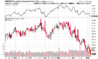 Weighing the Week Ahead: Should We Fear Market Divergences?