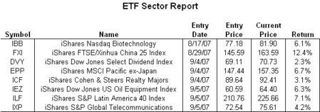 Etf_sector_report_092007_6