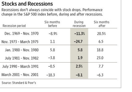Stocks_and_recessions