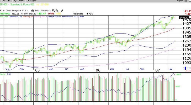 Sp_500_weekly_may_10_2007